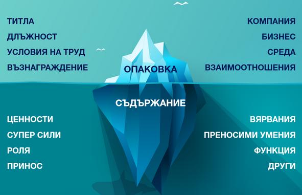 Диаграма на концепцията за опаковка и съдържание
